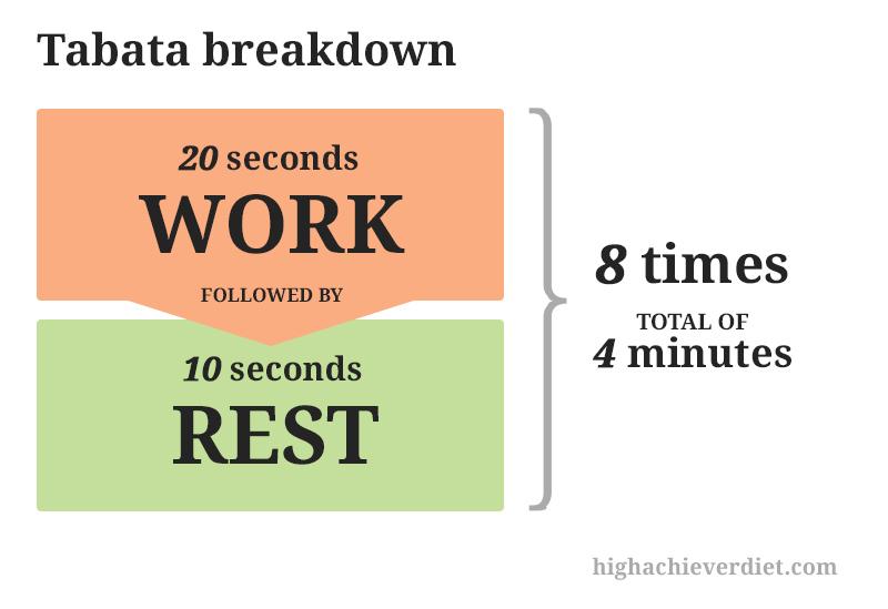 tabata-breakdown-timing