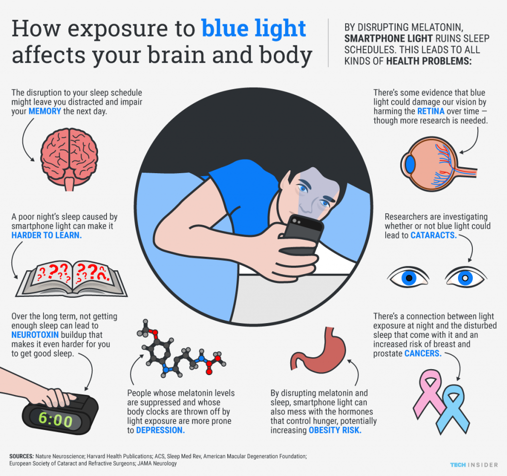 how exposure to blue light affects your brain and body