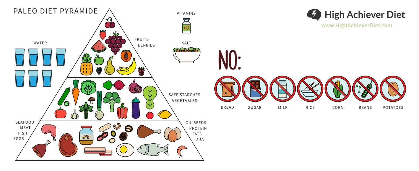 paleo-diet-pyramid