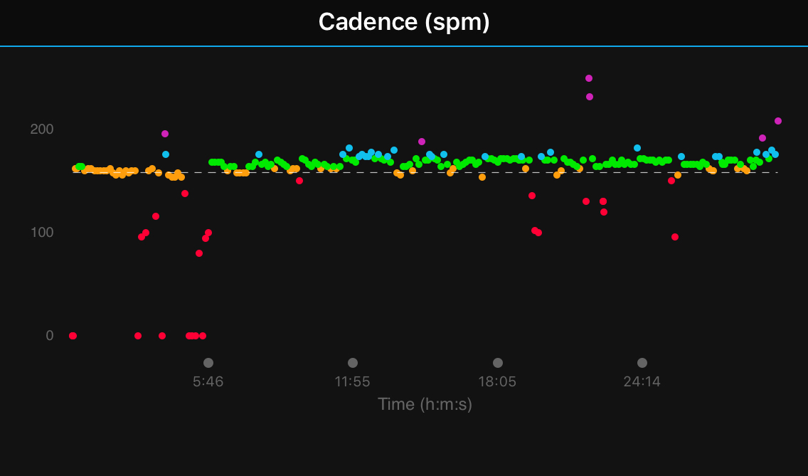 Week 19: Cadence Work for Faster Runs